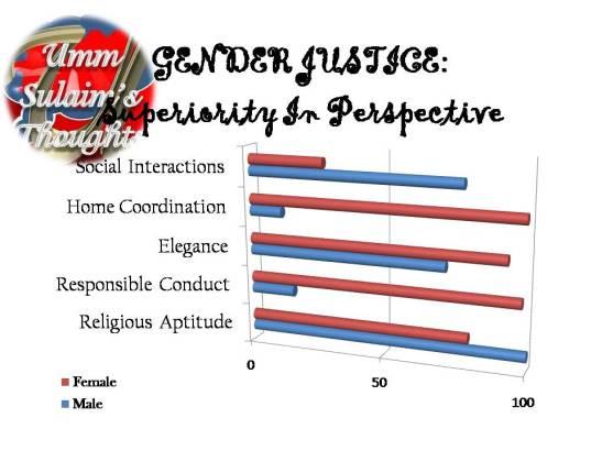 GENDER JUSTICE - Superiority In Perspective