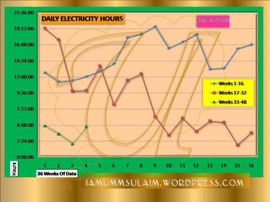 DAILY ELECTRICITY HOURS - Week 36