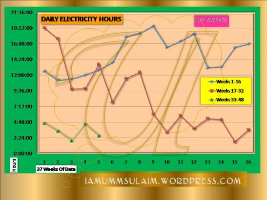 DAILY ELECTRICITY HOURS - Week 37