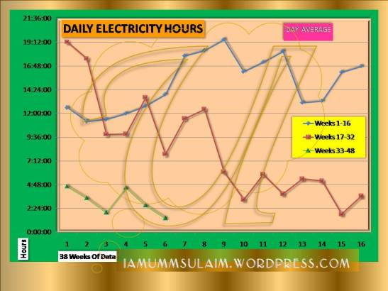 DAILY ELECTRICITY HOURS - Week 38