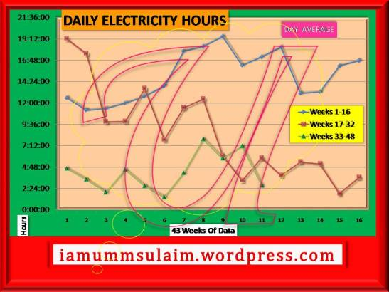 DAILY ELECTRICITY HOURS - Week 43
