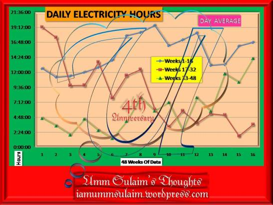 daily-electricity-hours-week-48