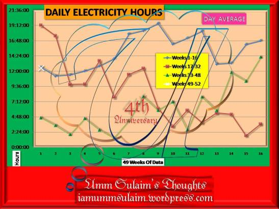 daily-electricity-hours-week-49