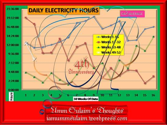 daily-electricity-hours-week-50