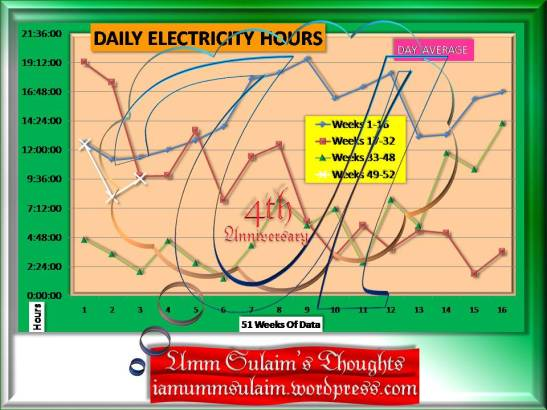 daily-electricity-hours-week-51