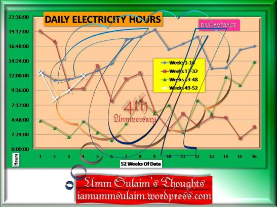 daily-electricity-hours-week-52